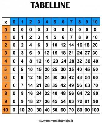 Giocare con le tabelline l i b e r - Tavola numerica dei numeri primi ...